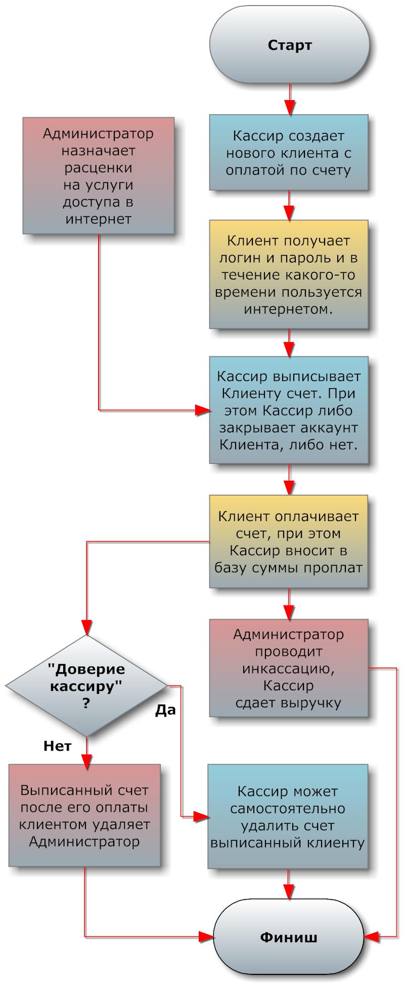 Postpaid_chart