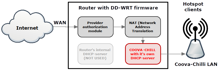 block diagram of the router with an alternative firmware
