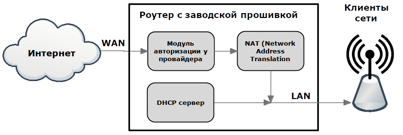 Блок-схема роутера с заводской прошивкой