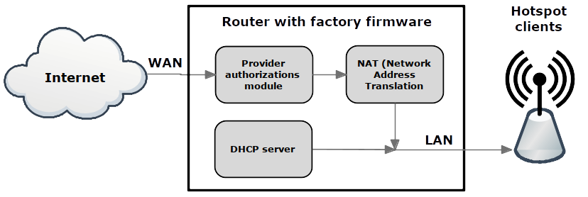 block diagram of the router with factory firmware